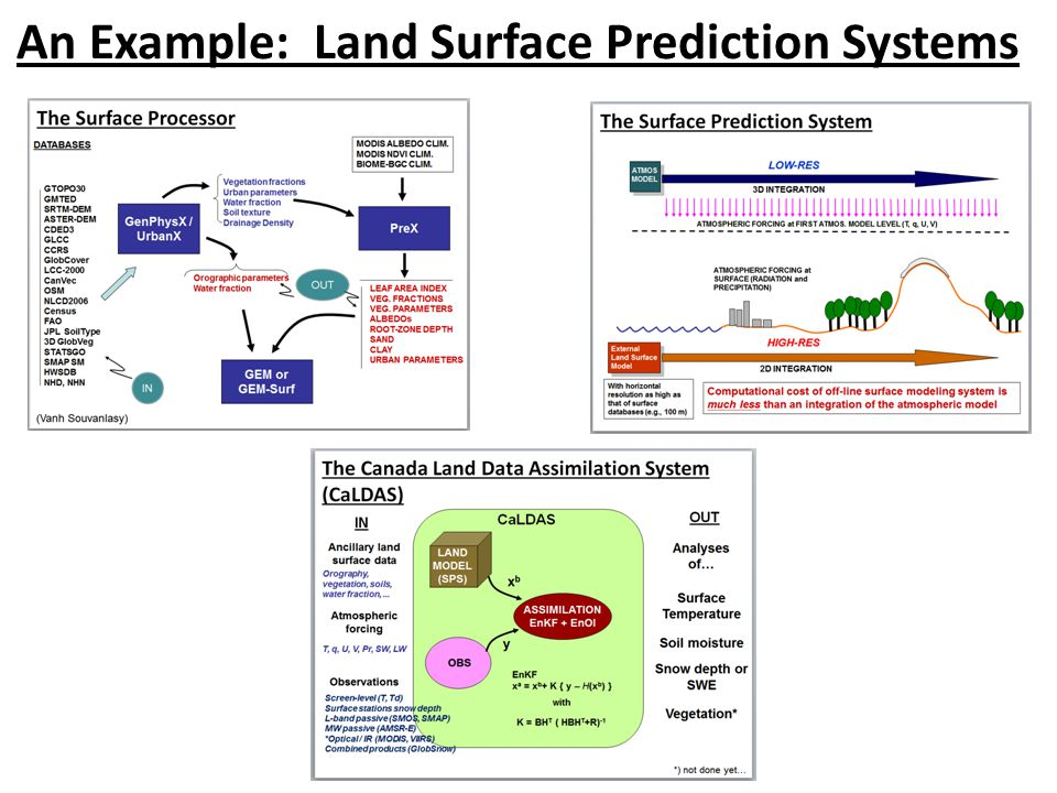 An Example: Land Surface Prediction Systems