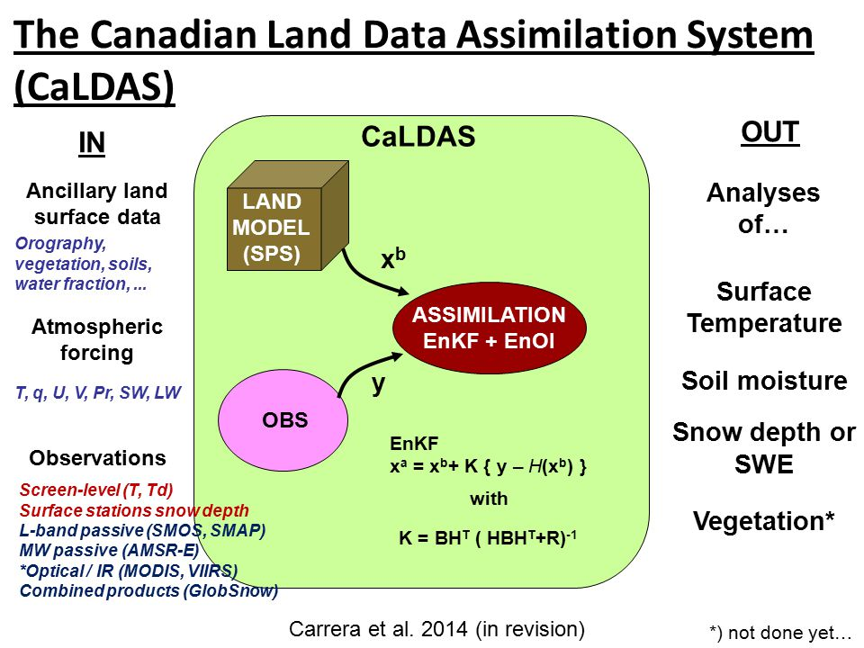 The Canadian Land Data Assimilation System (CaLDAS) LAND MODEL (SPS) OBS ASSIMILATION EnKF + EnOI xbxb y EnKF x a = x b + K { y – H(x b ) } K = BH T ( HBH T +R) -1 with CaLDAS IN OUT Ancillary land surface data Atmospheric forcing Observations Surface Temperature Soil moisture Snow depth or SWE Vegetation* Screen-level (T, Td) Surface stations snow depth L-band passive (SMOS, SMAP) MW passive (AMSR-E) *Optical / IR (MODIS, VIIRS) Combined products (GlobSnow) T, q, U, V, Pr, SW, LW Orography, vegetation, soils, water fraction,...