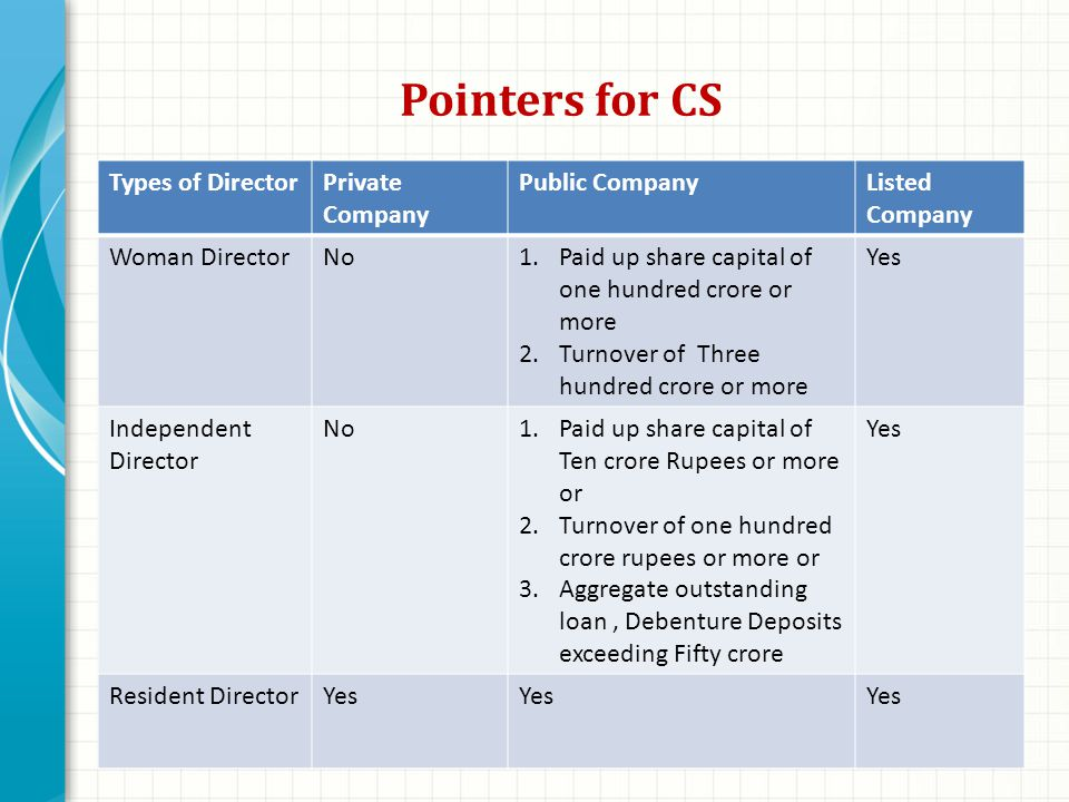 Pointers for CS Types of DirectorPrivate Company Public CompanyListed Company Woman DirectorNo1.Paid up share capital of one hundred crore or more 2.Turnover of Three hundred crore or more Yes Independent Director No1.Paid up share capital of Ten crore Rupees or more or 2.Turnover of one hundred crore rupees or more or 3.Aggregate outstanding loan, Debenture Deposits exceeding Fifty crore Yes Resident DirectorYes