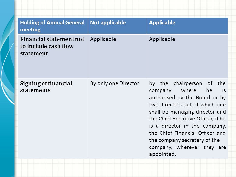 Holding of Annual General meeting Not applicableApplicable Financial statement not to include cash flow statement Applicable Signing of financial statements By only one Directorby the chairperson of the company where he is authorised by the Board or by two directors out of which one shall be managing director and the Chief Executive Officer, if he is a director in the company, the Chief Financial Officer and the company secretary of the company, wherever they are appointed.