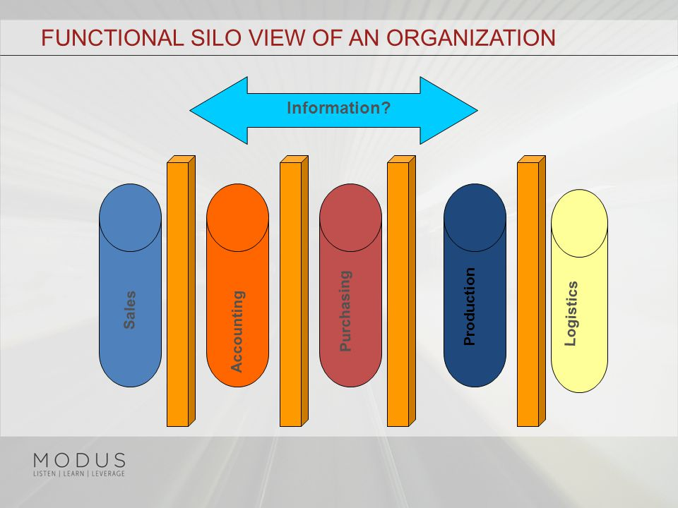 FUNCTIONAL SILO VIEW OF AN ORGANIZATION Sales Accounting Purchasing Production Logistics Information