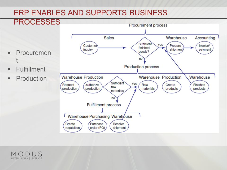 ERP ENABLES AND SUPPORTS BUSINESS PROCESSES  Procuremen t  Fulfillment  Production