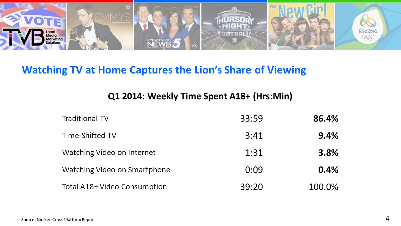 Watching TV at Home Captures the Lion's Share of Viewing 4 Source: Nielsen Cross-Platform Report Traditional TV 33:5986.4% Time-Shifted TV 3:419.4% Watching Video on Internet 1:313.8% Watching Video on Smartphone 0:090.4% Total A18+ Video Consumption 39: % Q1 2014: Weekly Time Spent A18+ (Hrs:Min)