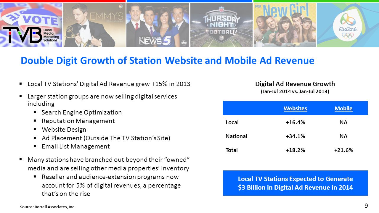 Double Digit Growth of Station Website and Mobile Ad Revenue 9 Source: Borrell Associates, Inc.