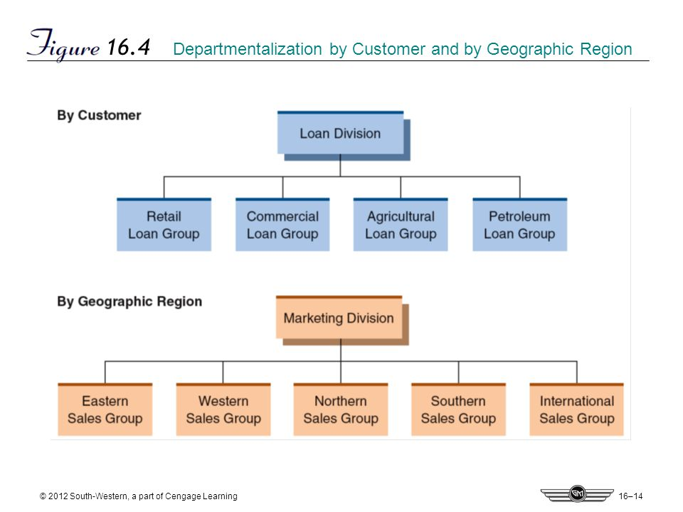 16–14 © 2012 South-Western, a part of Cengage Learning 16.4 Departmentalization by Customer and by Geographic Region