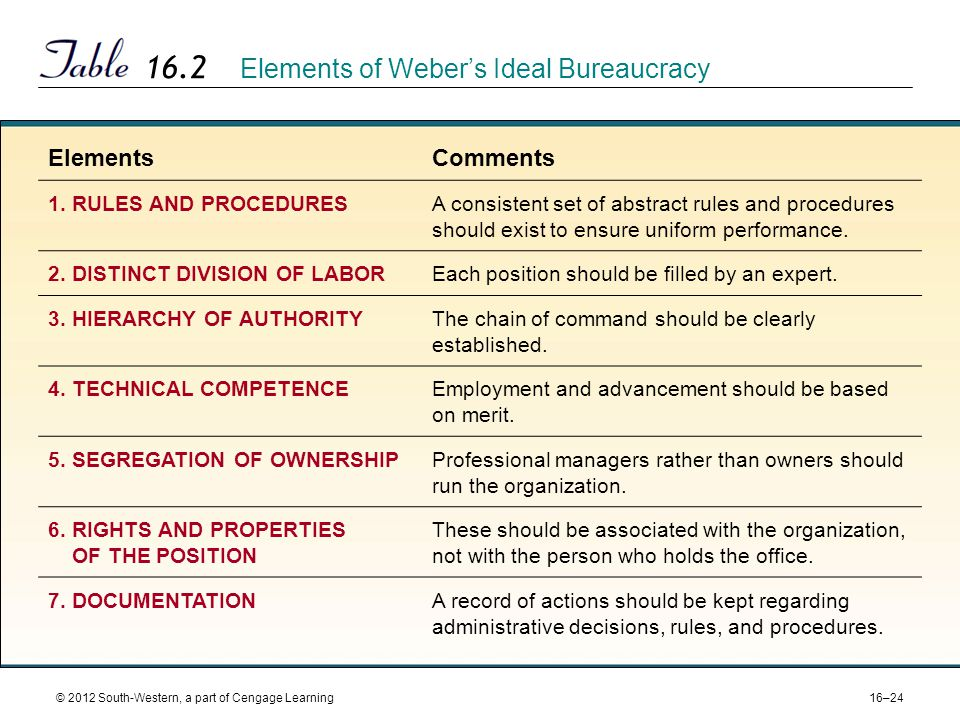 16–24 © 2012 South-Western, a part of Cengage Learning 16.2 Elements of Weber's Ideal Bureaucracy ElementsComments 1.RULES AND PROCEDURESA consistent set of abstract rules and procedures should exist to ensure uniform performance.