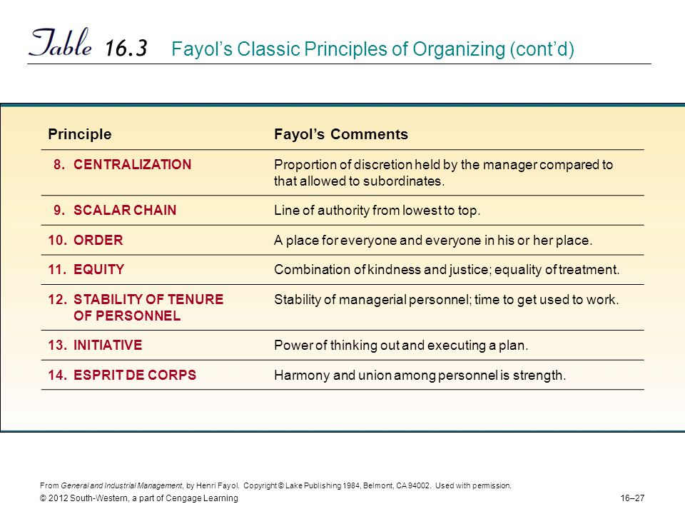 16–27 © 2012 South-Western, a part of Cengage Learning 16.3 Fayol's Classic Principles of Organizing (cont'd) From General and Industrial Management, by Henri Fayol.