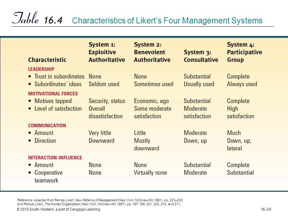16–29 © 2012 South-Western, a part of Cengage Learning 16.4 Characteristics of Likert's Four Management Systems Reference: Adapted from Rensis Likert, New Patterns of Management (New York: McGraw-Hill, 1961), pp.