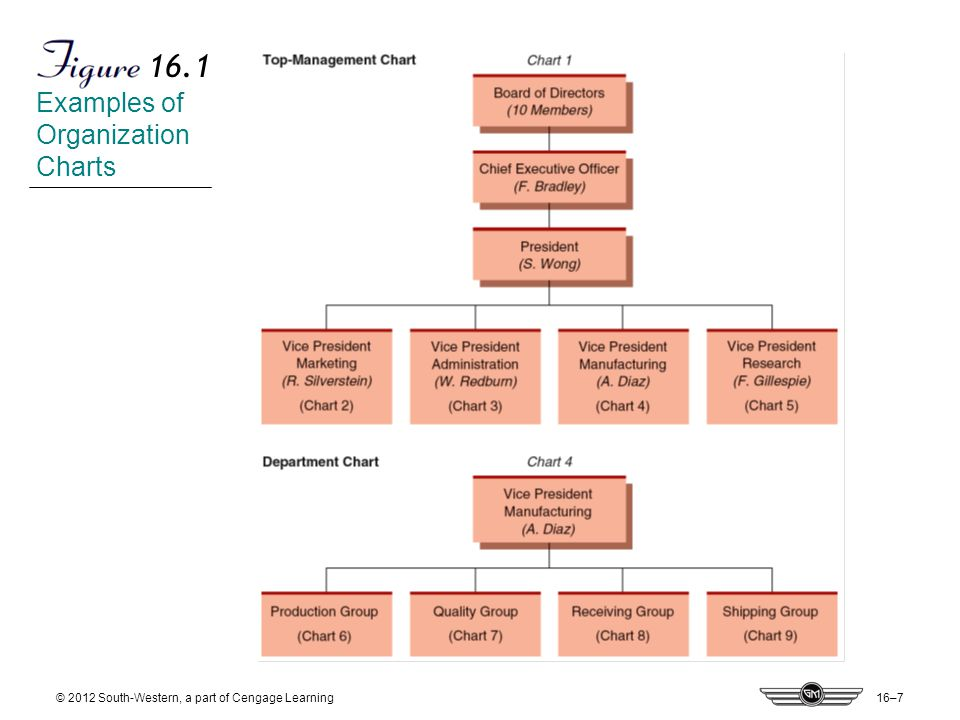 16–7 © 2012 South-Western, a part of Cengage Learning 16.1 Examples of Organization Charts