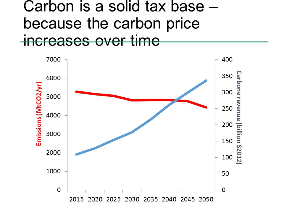Carbon is a solid tax base – because the carbon price increases over time
