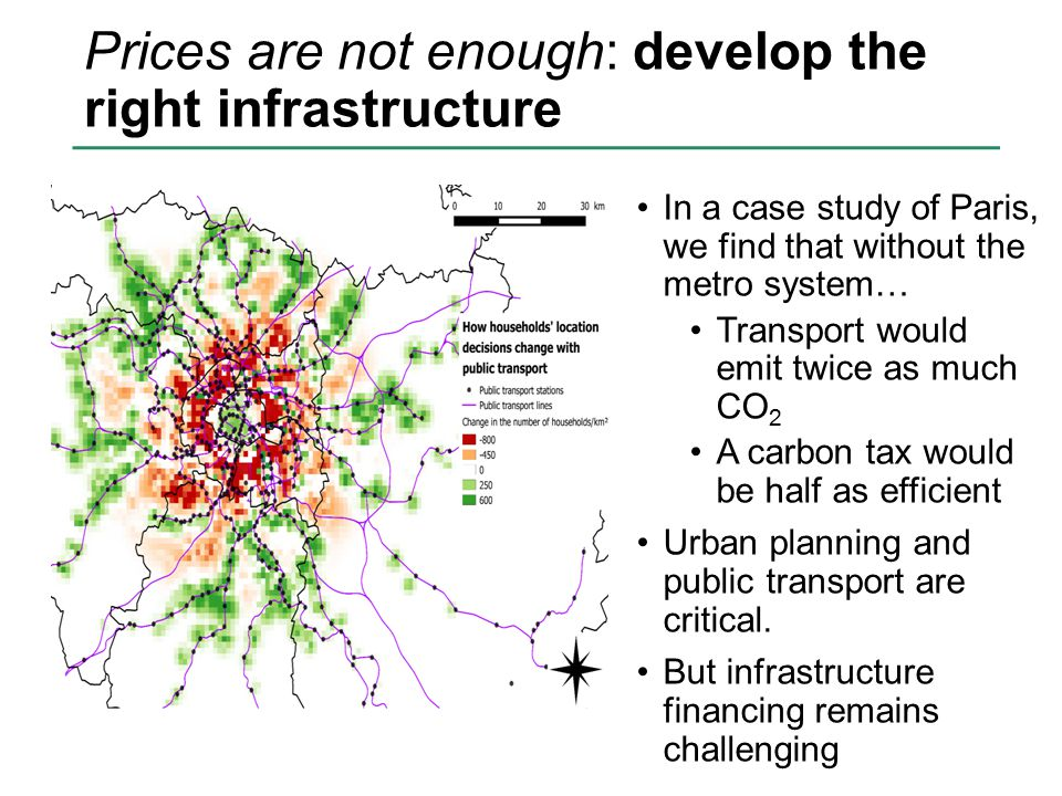 Prices are not enough: develop the right infrastructure In a case study of Paris, we find that without the metro system… Transport would emit twice as much CO 2 A carbon tax would be half as efficient Urban planning and public transport are critical.