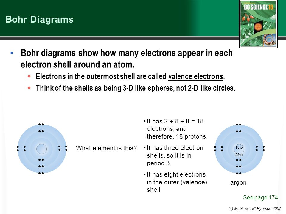 (c) McGraw Hill Ryerson 2007 Bohr Diagrams Bohr diagrams show how many electrons appear in each electron shell around an atom.