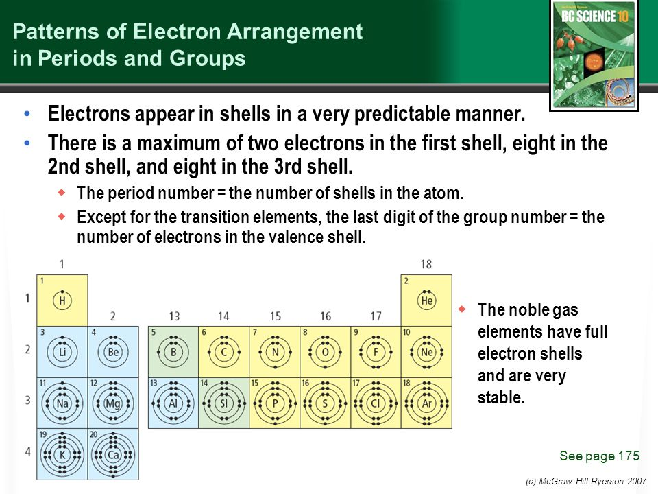 Patterns of Electron Arrangement in Periods and Groups Electrons appear in shells in a very predictable manner.