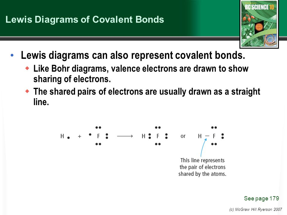 (c) McGraw Hill Ryerson 2007 Lewis Diagrams of Covalent Bonds Lewis diagrams can also represent covalent bonds.