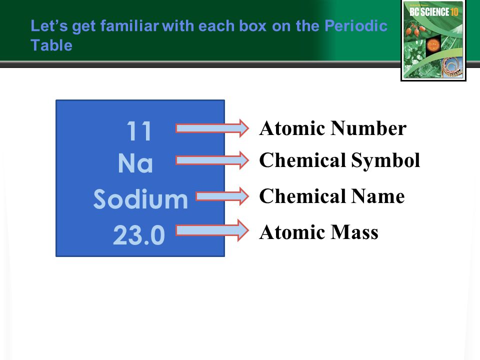 Let's get familiar with each box on the Periodic Table Atomic Number Chemical Symbol Chemical Name Atomic Mass 11 Na Sodium 23.0