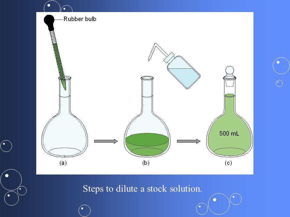 Steps to dilute a stock solution.