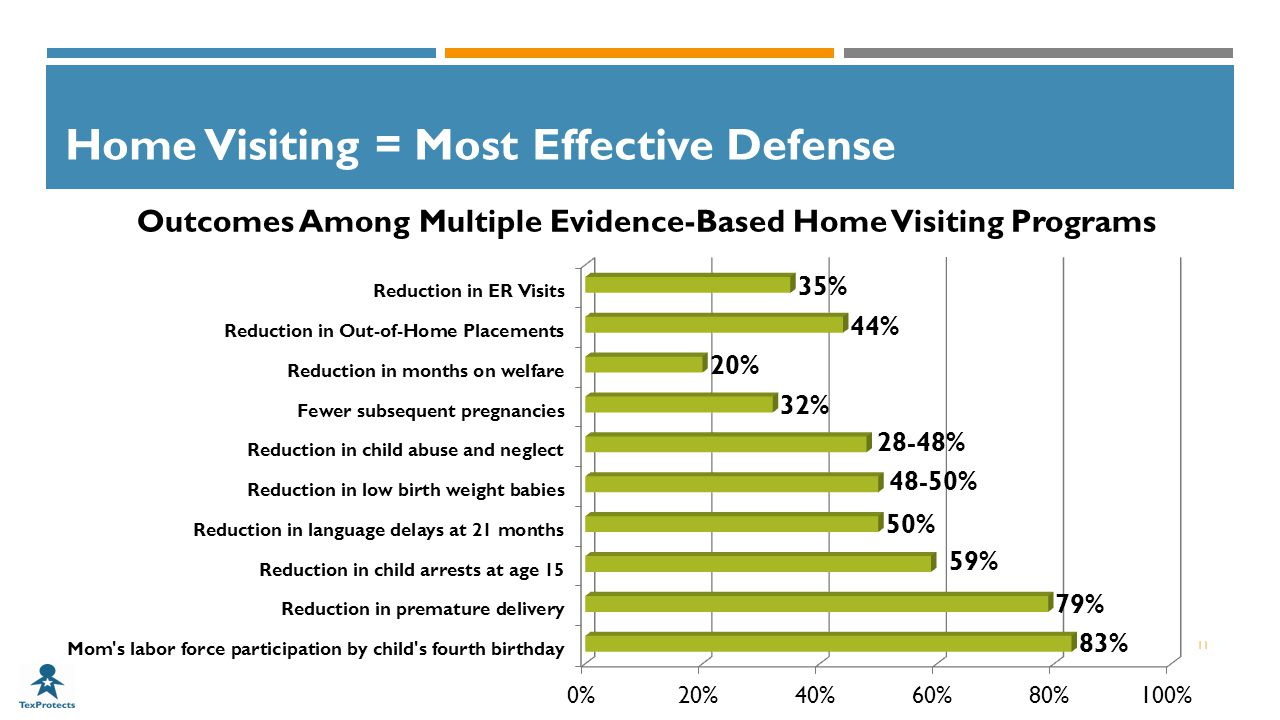 Outcomes Among Multiple Evidence-Based Home Visiting Programs Home Visiting = Most Effective Defense 11