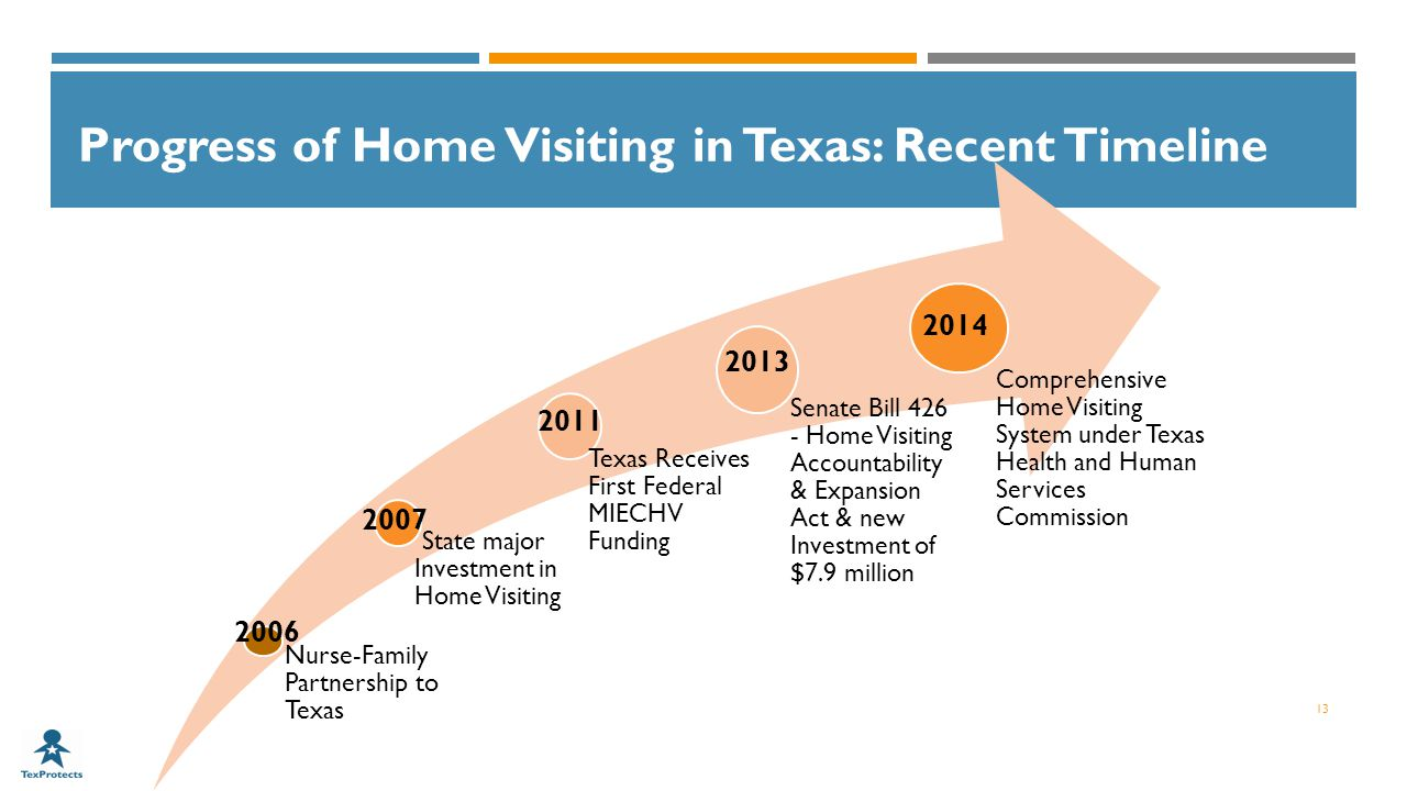 Progress of Home Visiting in Texas: Recent Timeline 13 Nurse-Family Partnership to Texas State major Investment in Home Visiting Texas Receives First Federal MIECHV Funding Senate Bill Home Visiting Accountability & Expansion Act & new Investment of $7.9 million Comprehensive Home Visiting System under Texas Health and Human Services Commission