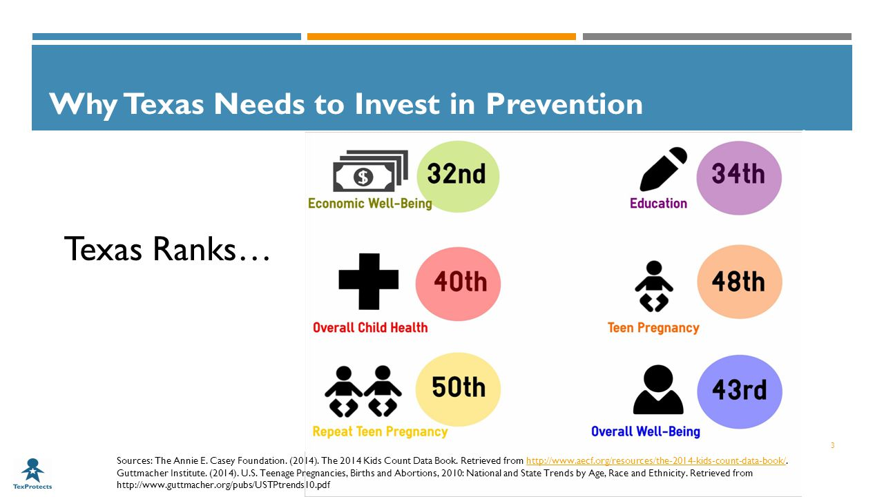 Why Texas Needs to Invest in Prevention 3 Texas Ranks… Sources: The Annie E.