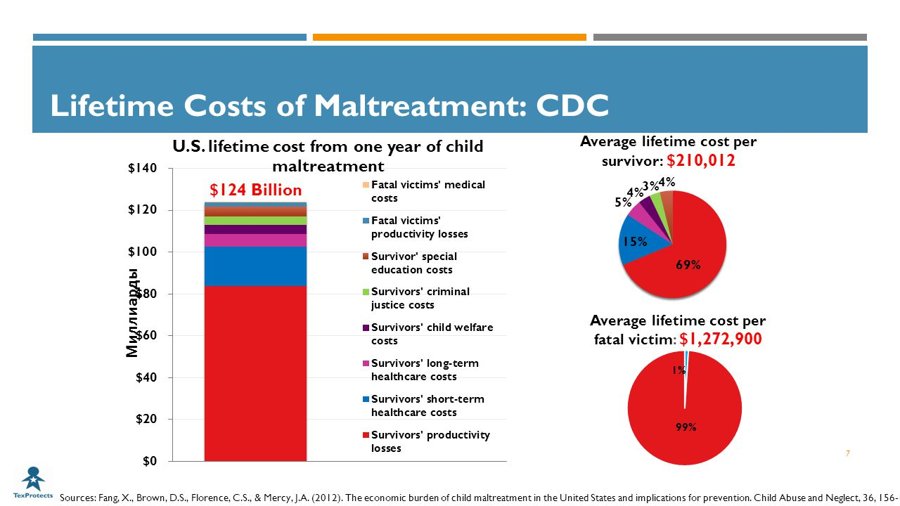 Lifetime Costs of Maltreatment: CDC 7 Average lifetime cost per survivor: $210,012 Sources: Fang, X., Brown, D.S., Florence, C.S., & Mercy, J.A.
