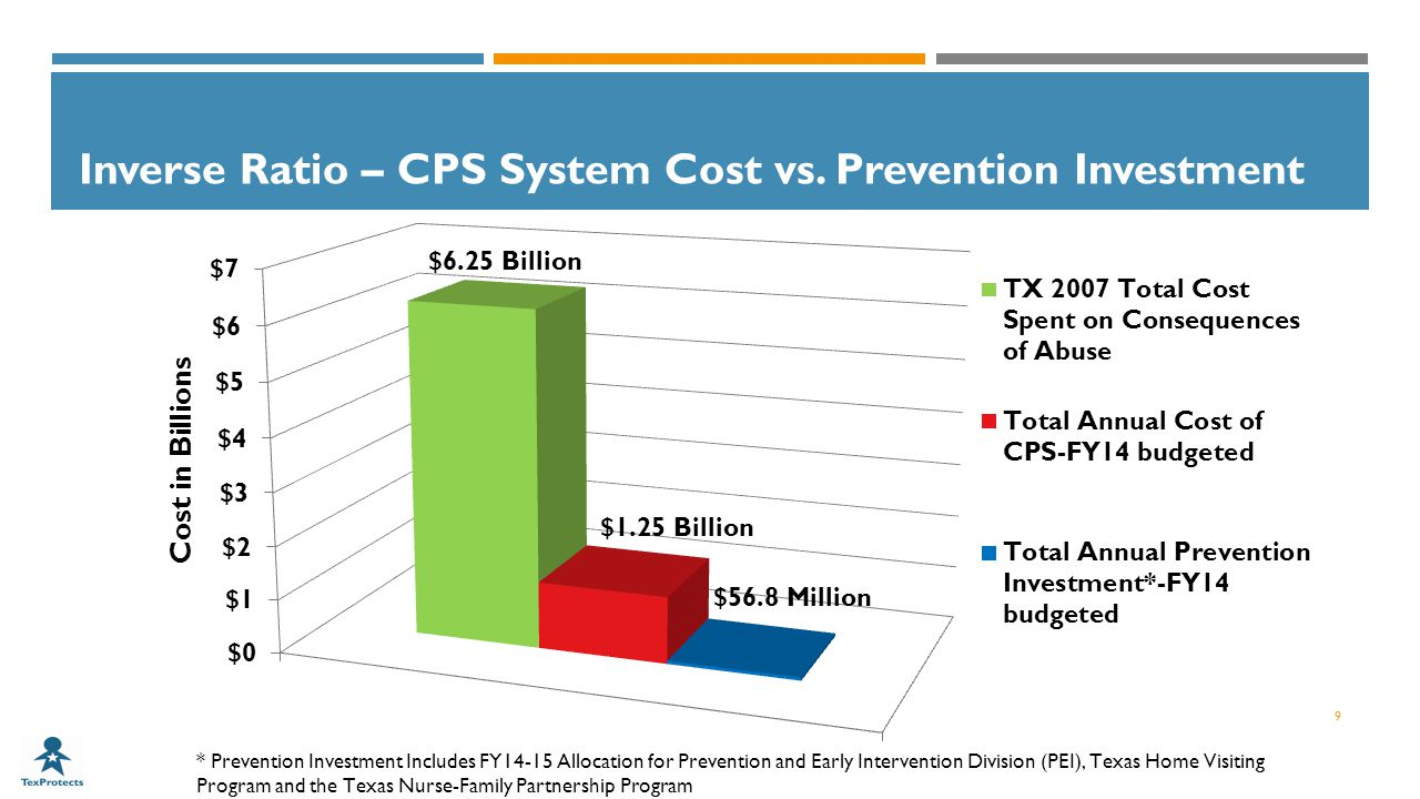 Inverse Ratio – CPS System Cost vs. Prevention Investment 9