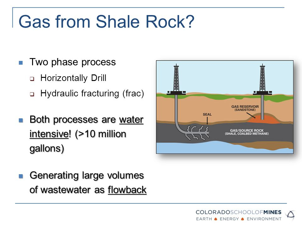 Gas from Shale Rock.