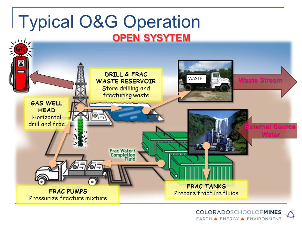 Typical O&G Operation External Source Water WasteStream Waste Stream OPEN SYSYTEM WASTE FRAC TANKS Prepare fracture fluids FRAC PUMPS Pressurize fracture mixture GAS WELL HEAD Horizontal drill and frac DRILL & FRAC WASTE RESERVOIR Store drilling and fracturing waste