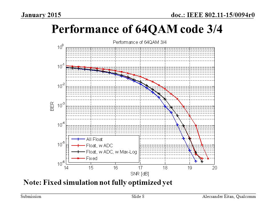 Submission doc.: IEEE /0094r0January 2015 Alecsander Eitan, QualcommSlide 8 Performance of 64QAM code 3/4 Note: Fixed simulation not fully optimized yet