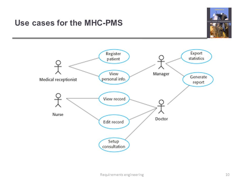Use cases for the MHC-PMS 10Requirements engineering