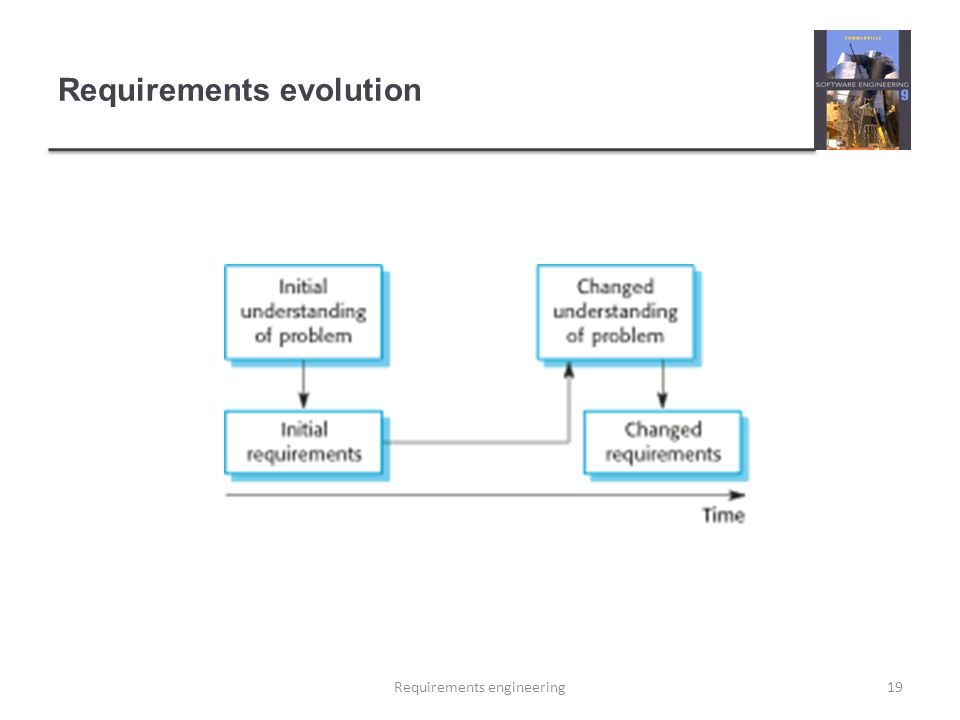 Requirements evolution 19Requirements engineering