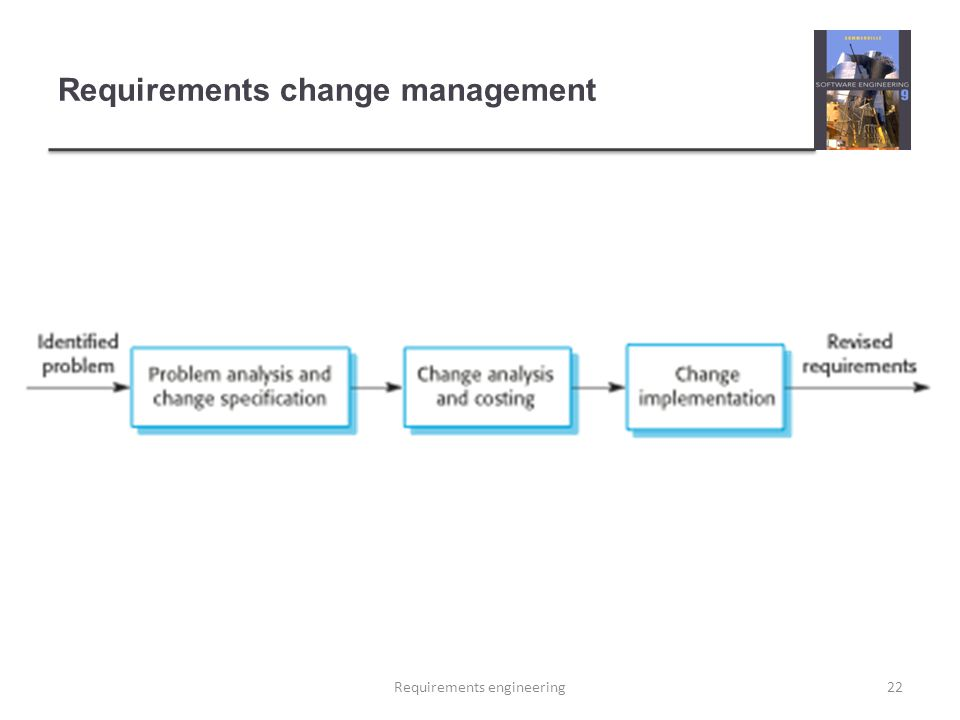 Requirements change management 22Requirements engineering