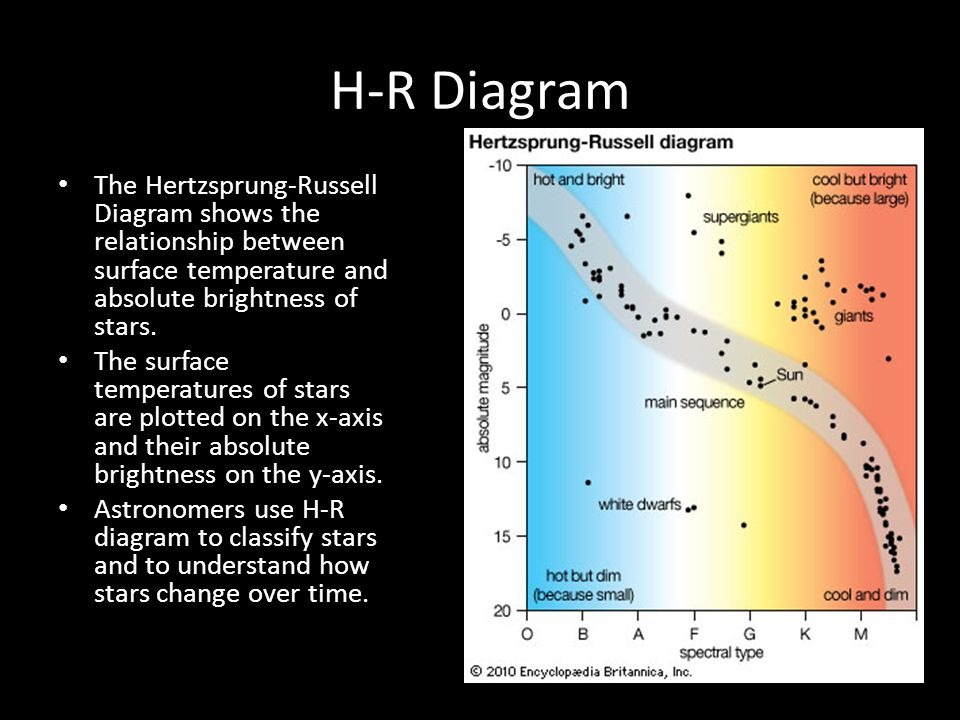 Characteristics of stars analyze how stars are classified based on 14 h r diagram ccuart Choice Image