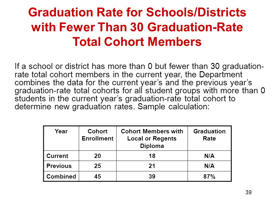 39 Graduation Rate for Schools/Districts with Fewer Than 30 Graduation-Rate Total Cohort Members If a school or district has more than 0 but fewer than 30 graduation- rate total cohort members in the current year, the Department combines the data for the current year's and the previous year's graduation-rate total cohorts for all student groups with more than 0 students in the current year's graduation-rate total cohort to determine new graduation rates.