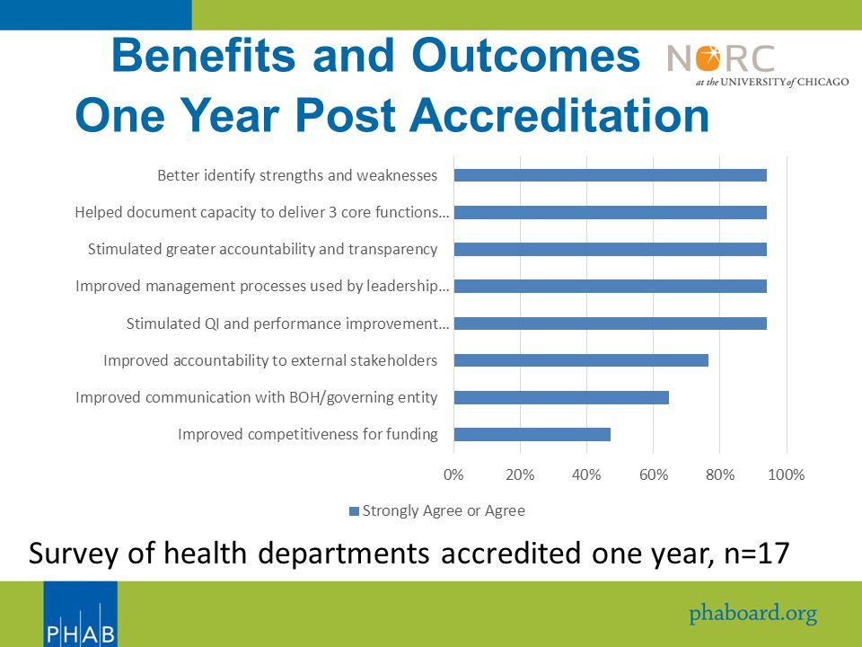Benefits and Outcomes One Year Post Accreditation Survey of health departments accredited one year, n=17