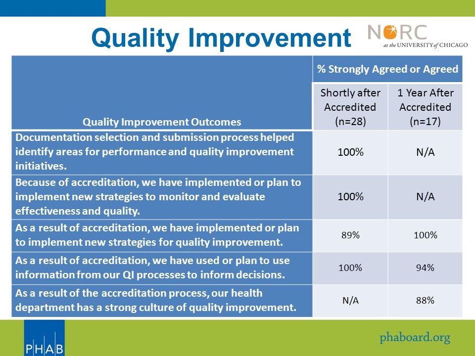 Quality Improvement Quality Improvement Outcomes % Strongly Agreed or Agreed Shortly after Accredited (n=28) 1 Year After Accredited (n=17) Documentation selection and submission process helped identify areas for performance and quality improvement initiatives.