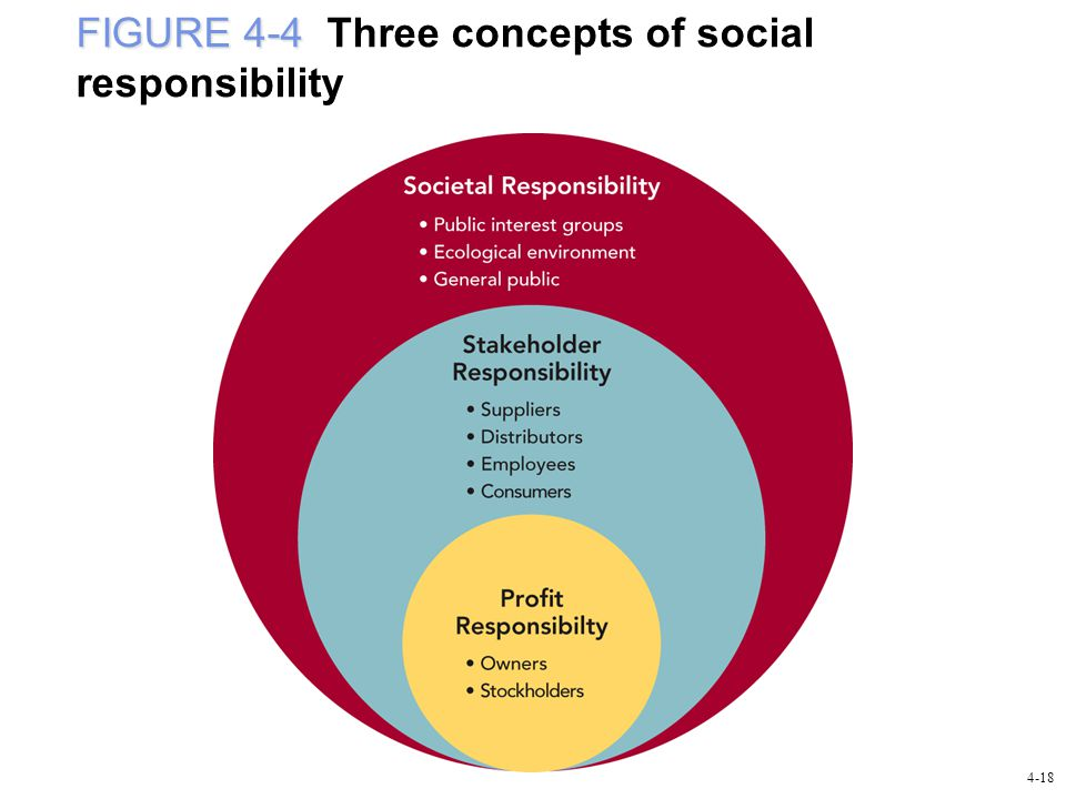 FIGURE 4-4 FIGURE 4-4 Three concepts of social responsibility 4-18