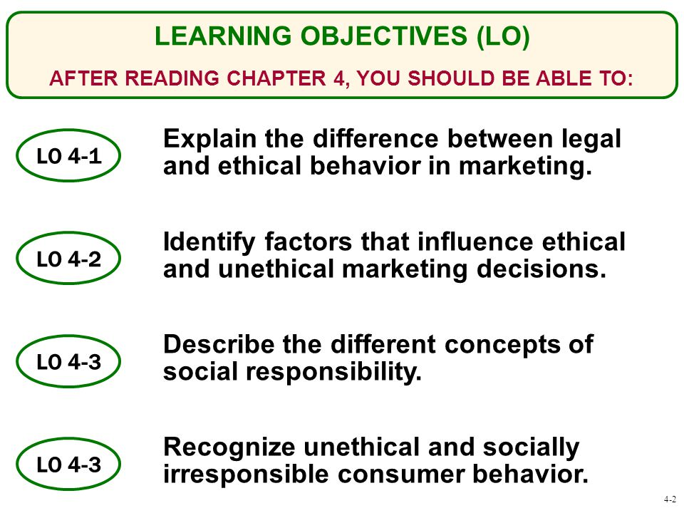 LO 4-3 LO 4-2 LEARNING OBJECTIVES (LO) AFTER READING CHAPTER 4, YOU SHOULD BE ABLE TO: LO 4-1 Explain the difference between legal and ethical behavior in marketing.