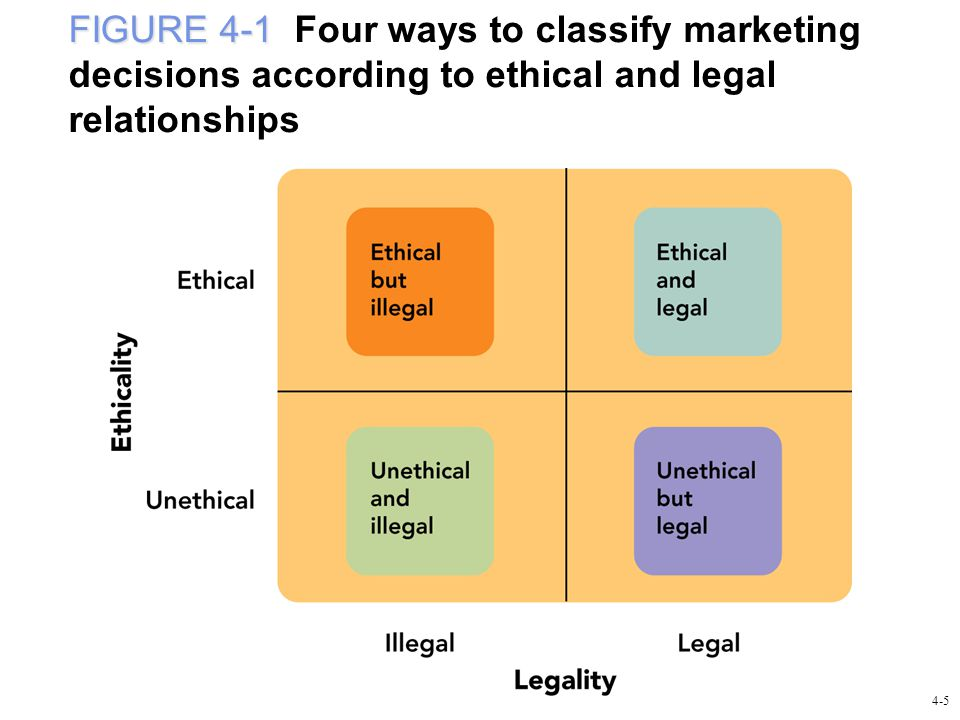 FIGURE 4-1 FIGURE 4-1 Four ways to classify marketing decisions according to ethical and legal relationships 4-5