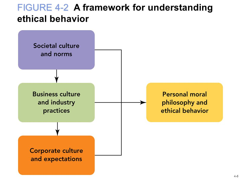 FIGURE 4-2 FIGURE 4-2 A framework for understanding ethical behavior 4-6