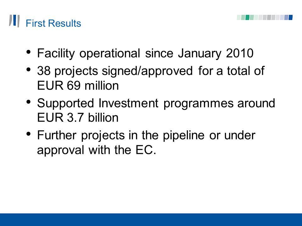 First Results Facility operational since January projects signed/approved for a total of EUR 69 million Supported Investment programmes around EUR 3.7 billion Further projects in the pipeline or under approval with the EC.