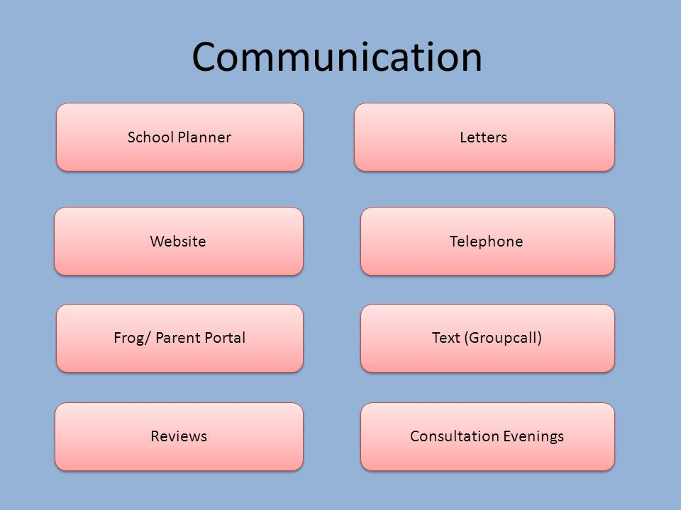 Communication School Planner Website Frog/ Parent Portal Letters Telephone Text (Groupcall) Reviews Consultation Evenings