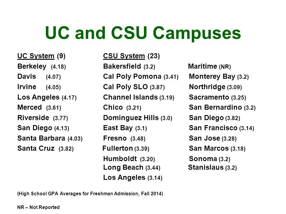 UC and CSU Campuses UC System (9)CSU System (23) Berkeley (4.18) Bakersfield (3.2) Maritime (NR) Davis (4.07) Cal Poly Pomona (3.41) Monterey Bay (3.2) Irvine (4.05) Cal Poly SLO (3.87) Northridge (3.09) Los Angeles (4.17) Channel Islands (3.19) Sacramento (3.25) Merced (3.61) Chico (3.21) San Bernardino (3.2) Riverside (3.77) Dominguez Hills (3.0) San Diego (3.82) San Diego (4.13) East Bay (3.1) San Francisco (3.14) Santa Barbara (4.03) Fresno (3.48) San Jose (3.28) Santa Cruz (3.82) Fullerton (3.39) San Marcos (3.18) Humboldt (3.20) Sonoma (3.2) Long Beach (3.44) Stanislaus (3.2) Los Angeles (3.14) (High School GPA Averages for Freshman Admission, Fall 2014) NR – Not Reported