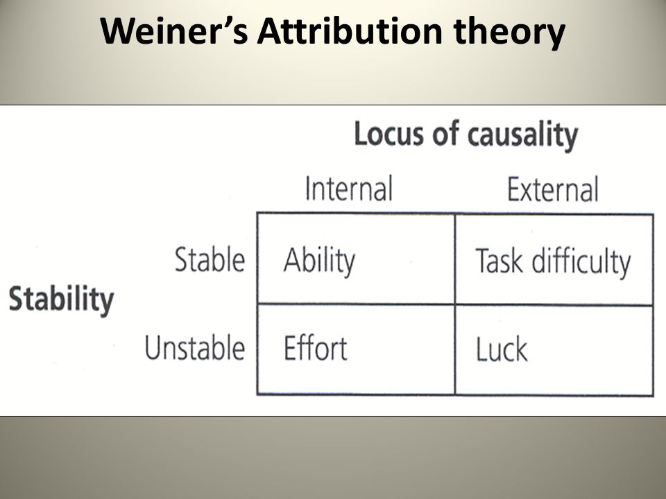 what is attribution theory in sport