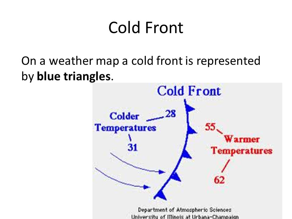 On a weather map a cold front is represented by blue triangles. Cold Front