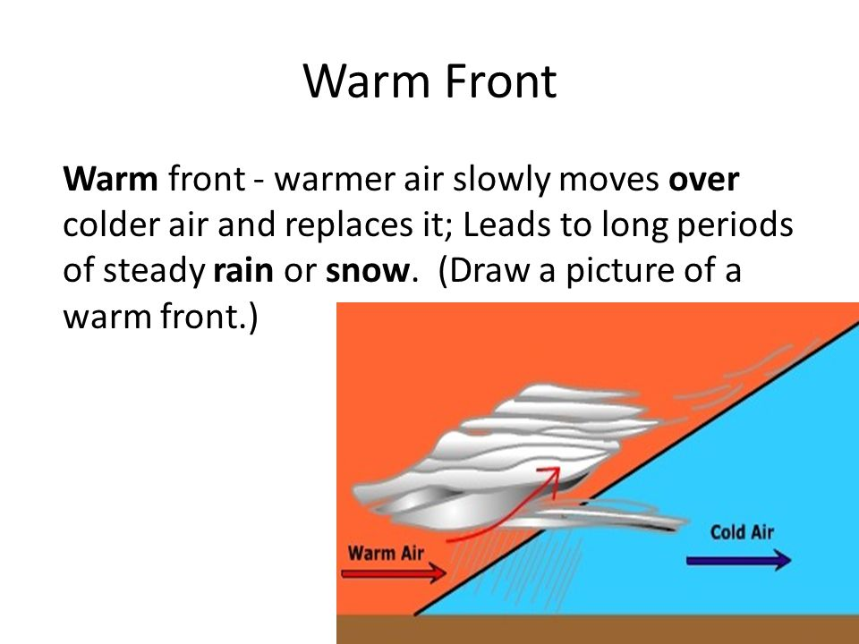 Warm front - warmer air slowly moves over colder air and replaces it; Leads to long periods of steady rain or snow.