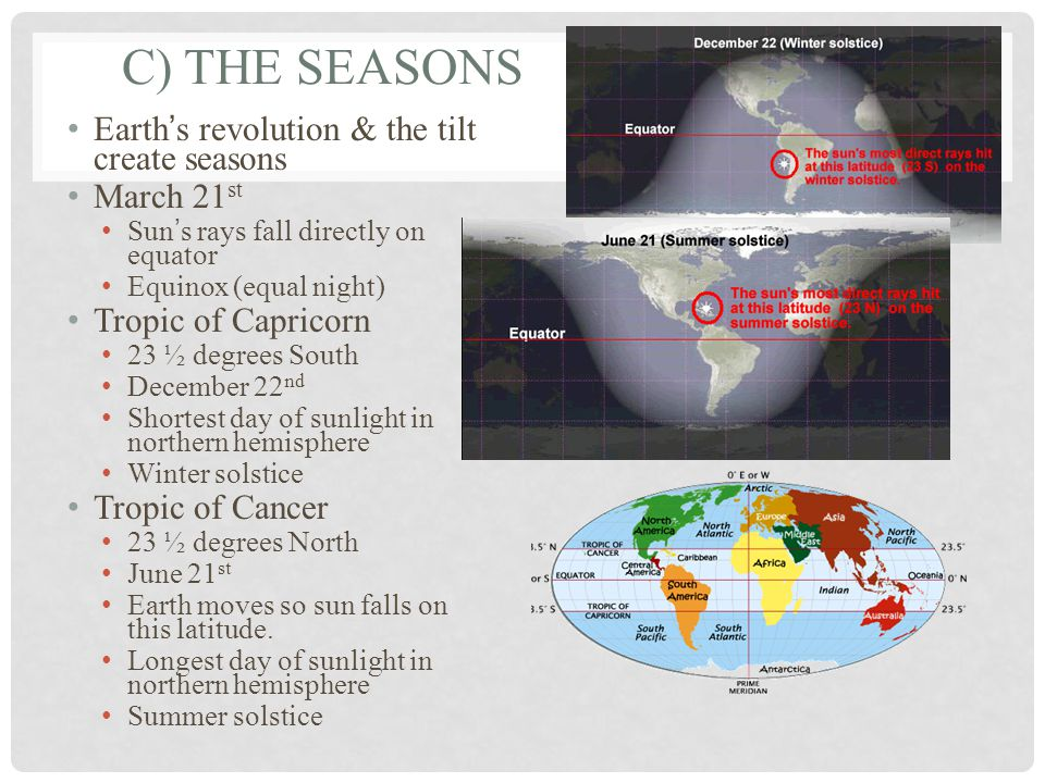 C) THE SEASONS Earth's revolution & the tilt create seasons March 21 st Sun's rays fall directly on equator Equinox (equal night) Tropic of Capricorn 23 ½ degrees South December 22 nd Shortest day of sunlight in northern hemisphere Winter solstice Tropic of Cancer 23 ½ degrees North June 21 st Earth moves so sun falls on this latitude.
