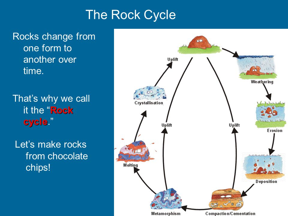Chocolate Chip Rock Cycle Activity Rock Cycle Pop Quiz Easy Name