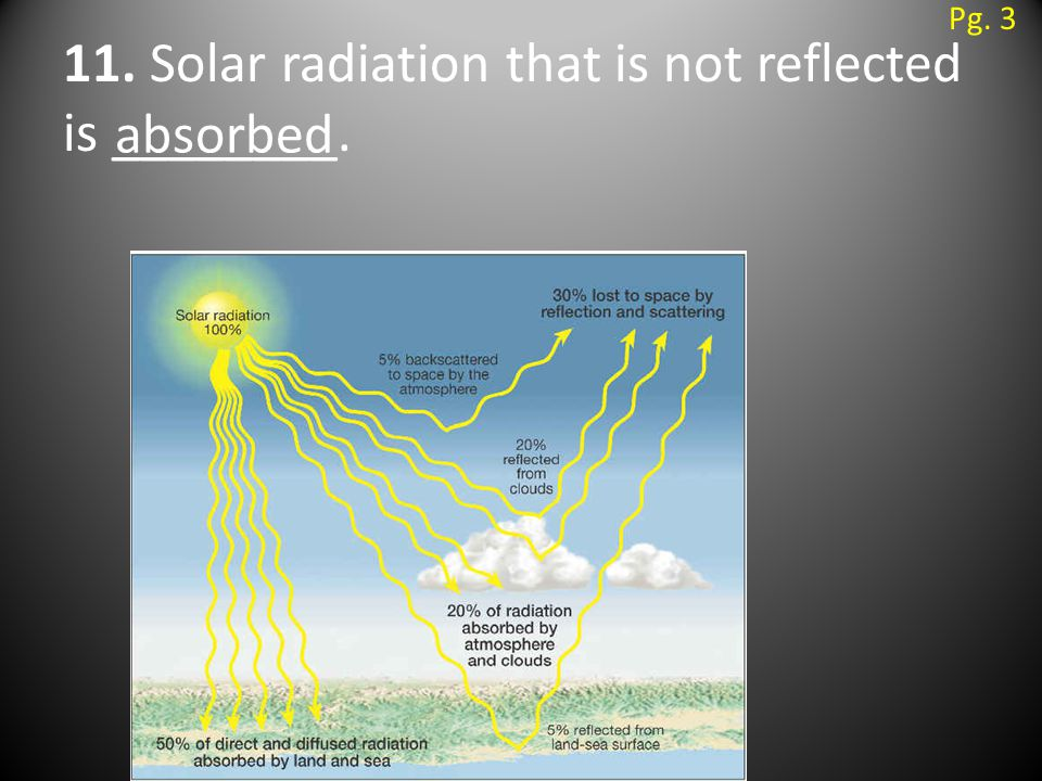 11. Solar radiation that is not reflected is ________. absorbed Pg. 3