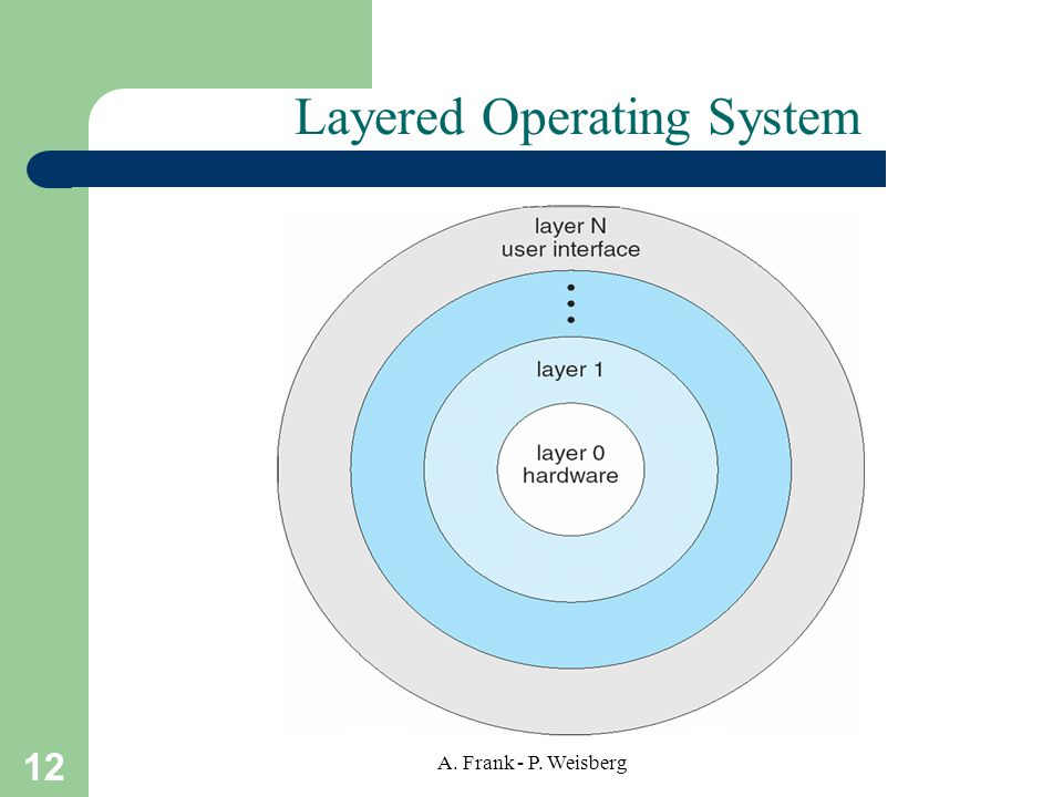 12 A. Frank - P. Weisberg Layered Operating System