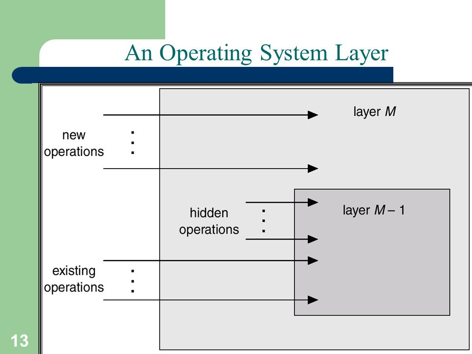 13 A. Frank - P. Weisberg An Operating System Layer